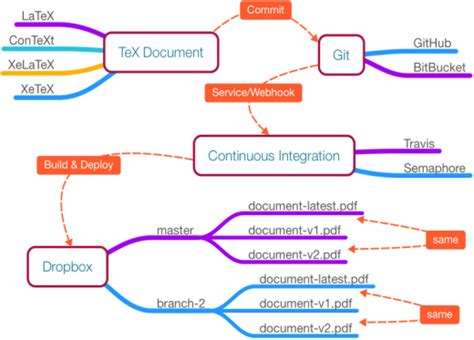 Git, Docker, and continuous integration for TeX documents