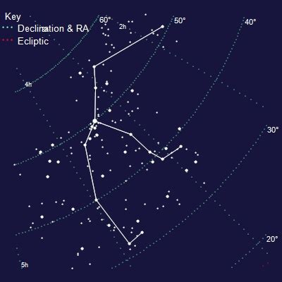 Perseus Constellation on Top Astronomer