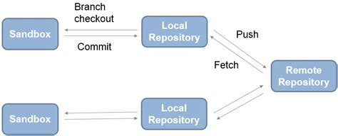 Pull, Push, and Fetch Files with Git - MATLAB & Simulink