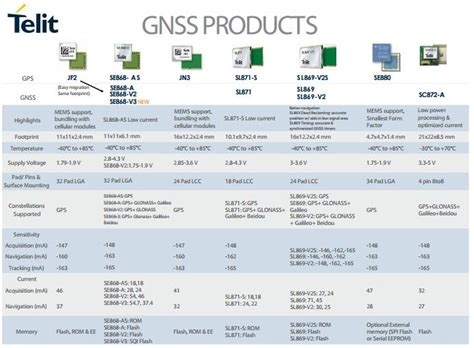 What is the Difference Between GNSS and GPS?