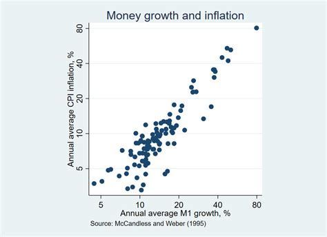 Why do these not disprove MMT? : mmt_economics