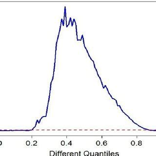 (PDF) A consistent nonparametric test for causality in